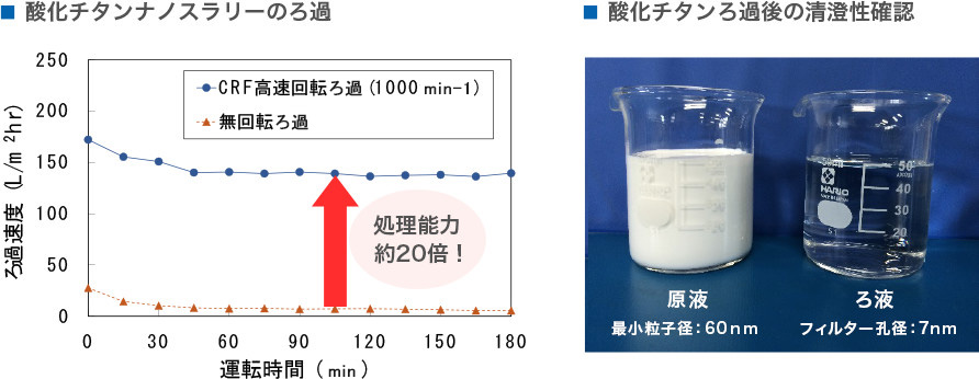 酸化チタンナノスラリーのろ過、酸化チタンろ過後の清澄性確認