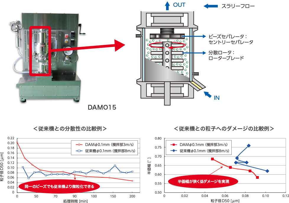 DAMO15構造、従来機との分散性の比、循環機との粒子へのダメージの比率例