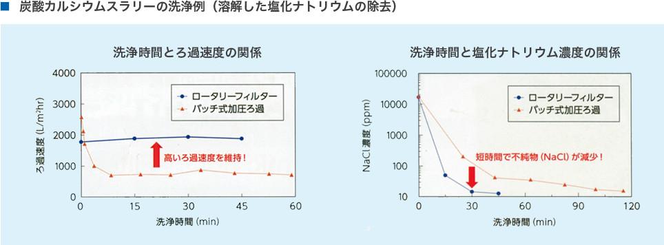 炭酸カルシウムスラリーの洗浄例