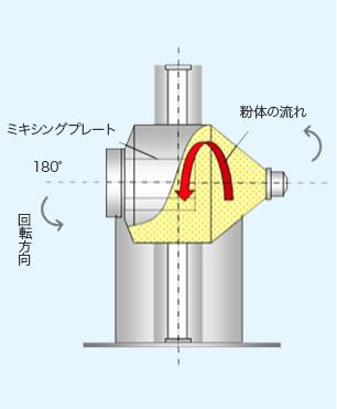粉体構造1
