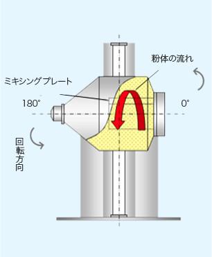 粉体構造2