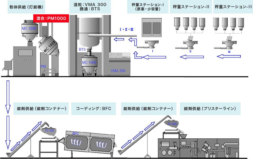 プロセス例:固型剤製造ライン