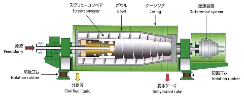 スクリューデカンター 構造