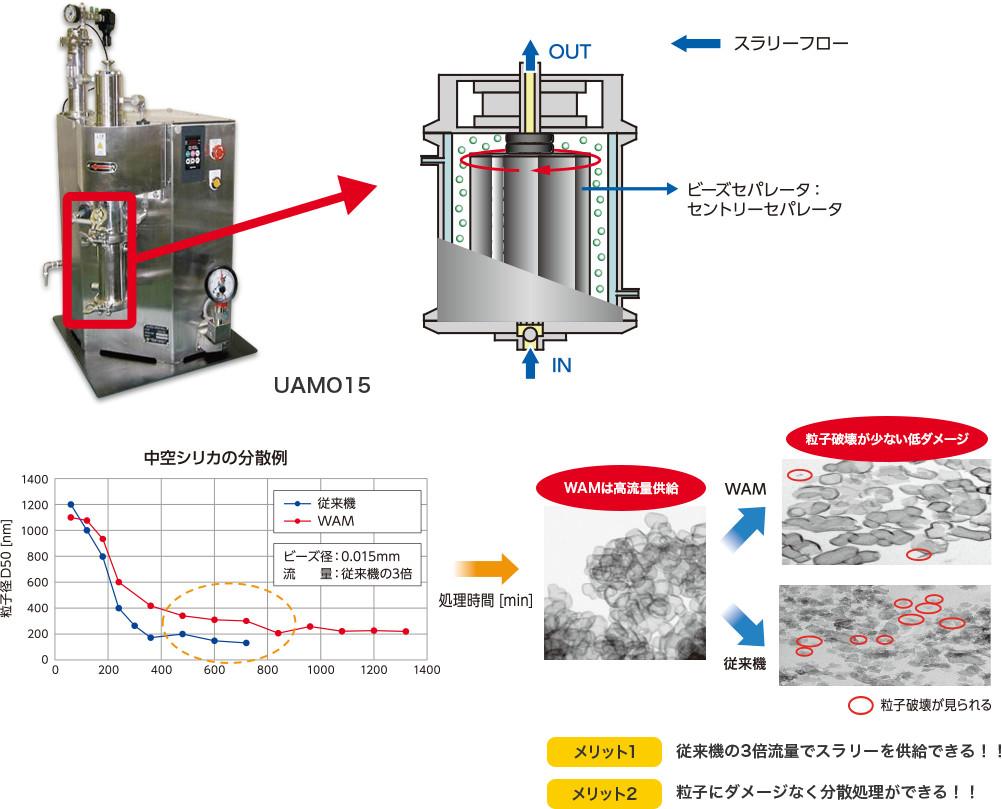 フォールレングス・セパ・アペックスミル構造UAMO15