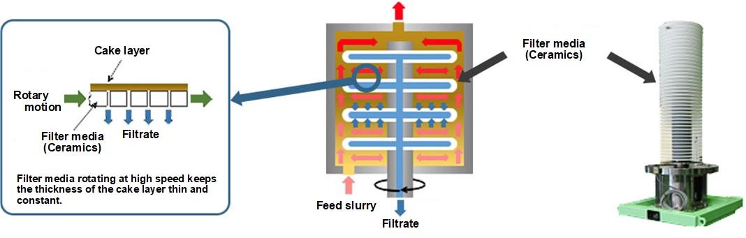 セラミックフィルター構造