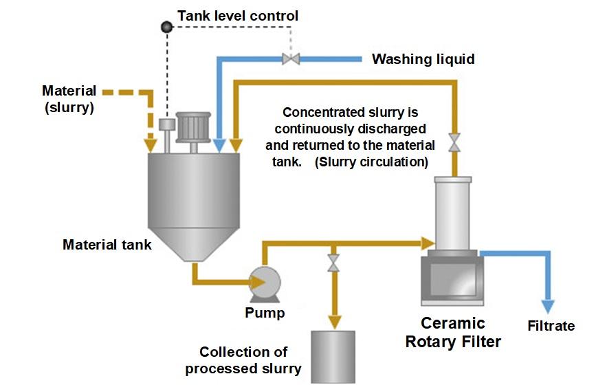 運転フロー循環洗浄運転・循環濃縮運転