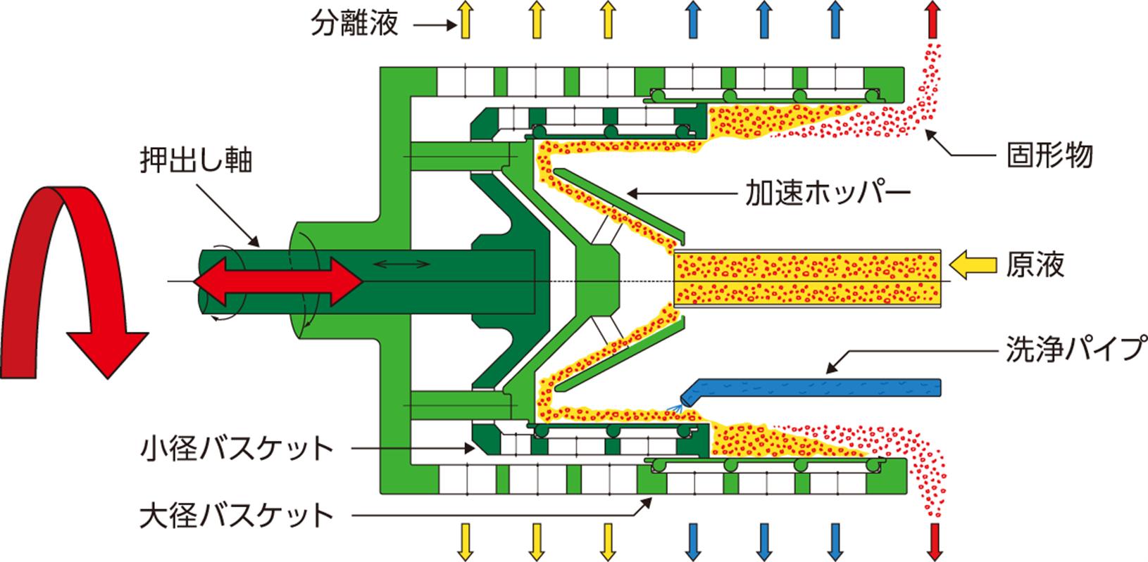 SP プッシャー構造