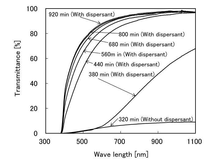 2軸式ビーズミルによるチタニアナノ粒子の分散凝集および再分散過程